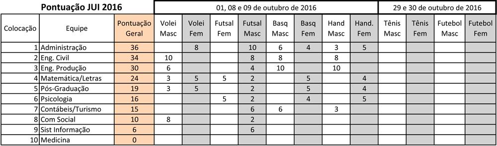 jui_2016_pontuacao_final