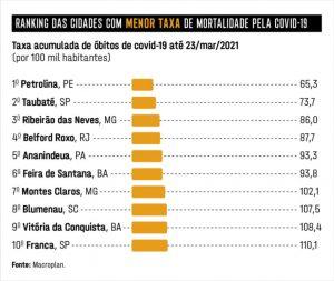 Cidades que mais salvam vidas na pandemia: o ranking das campeãs